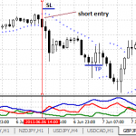 The ADX Forex Trading Strategy