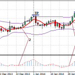 The Deviation MACD Forex Strategy