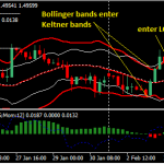 The Bollinger Squeeze Breakout Forex Strategy